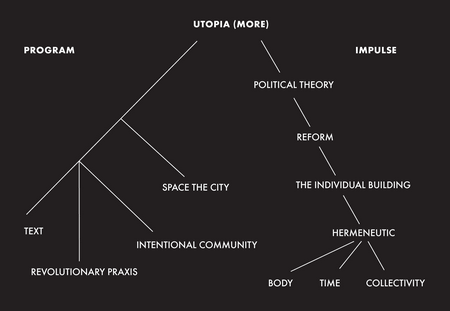 non examples of utopia